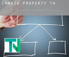 Canada  property tax